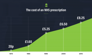 Sharp rise in prescription charges since 1975