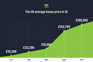 Rise in UK house prices