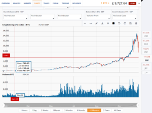 First support for Bitcoin at $6,000