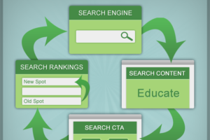The search engine cycle for website promotion