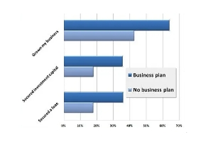 Startup success ratios with and without plan.jpg