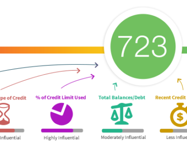 An example of a free credit score