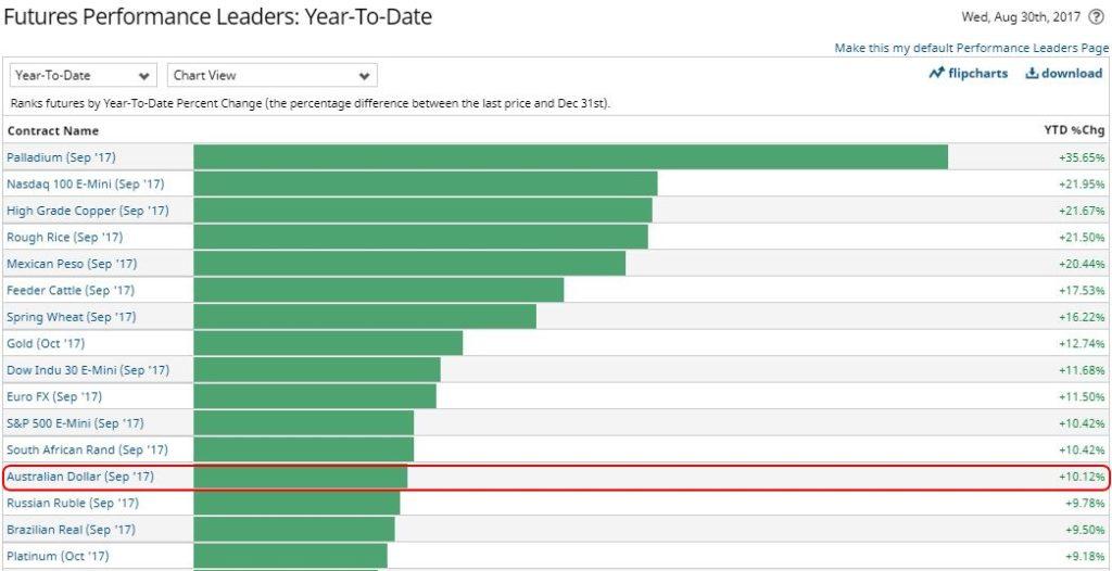 FX Futures performance 2017