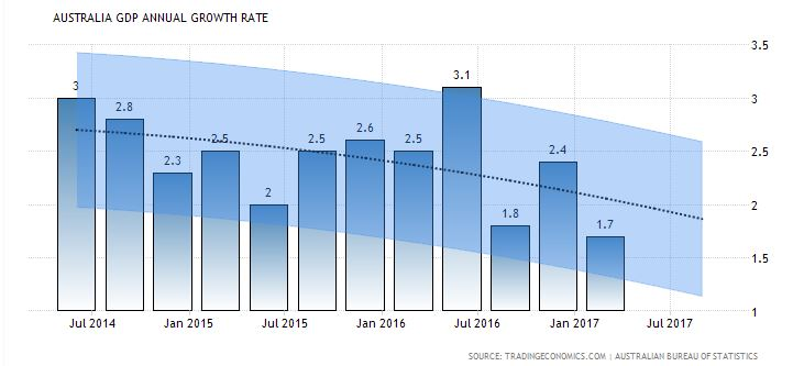 Australian GDP Annual Growth Rate