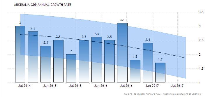 Australian GDP Annual Growth Rate