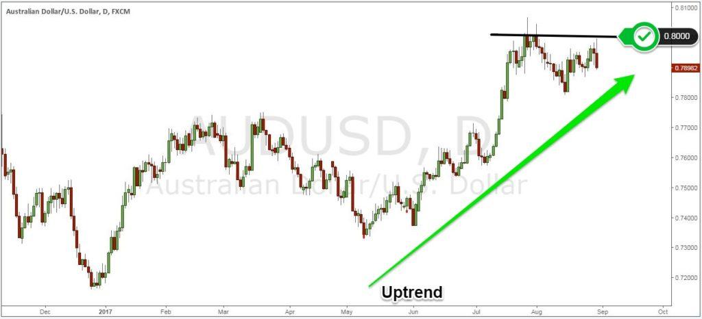 Recent AUS/AUD uptrend