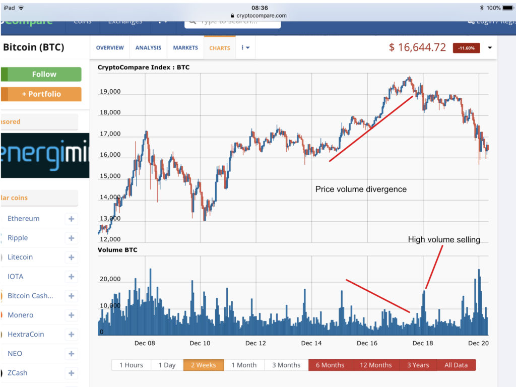 Bitcoin selling price, volume divergence
